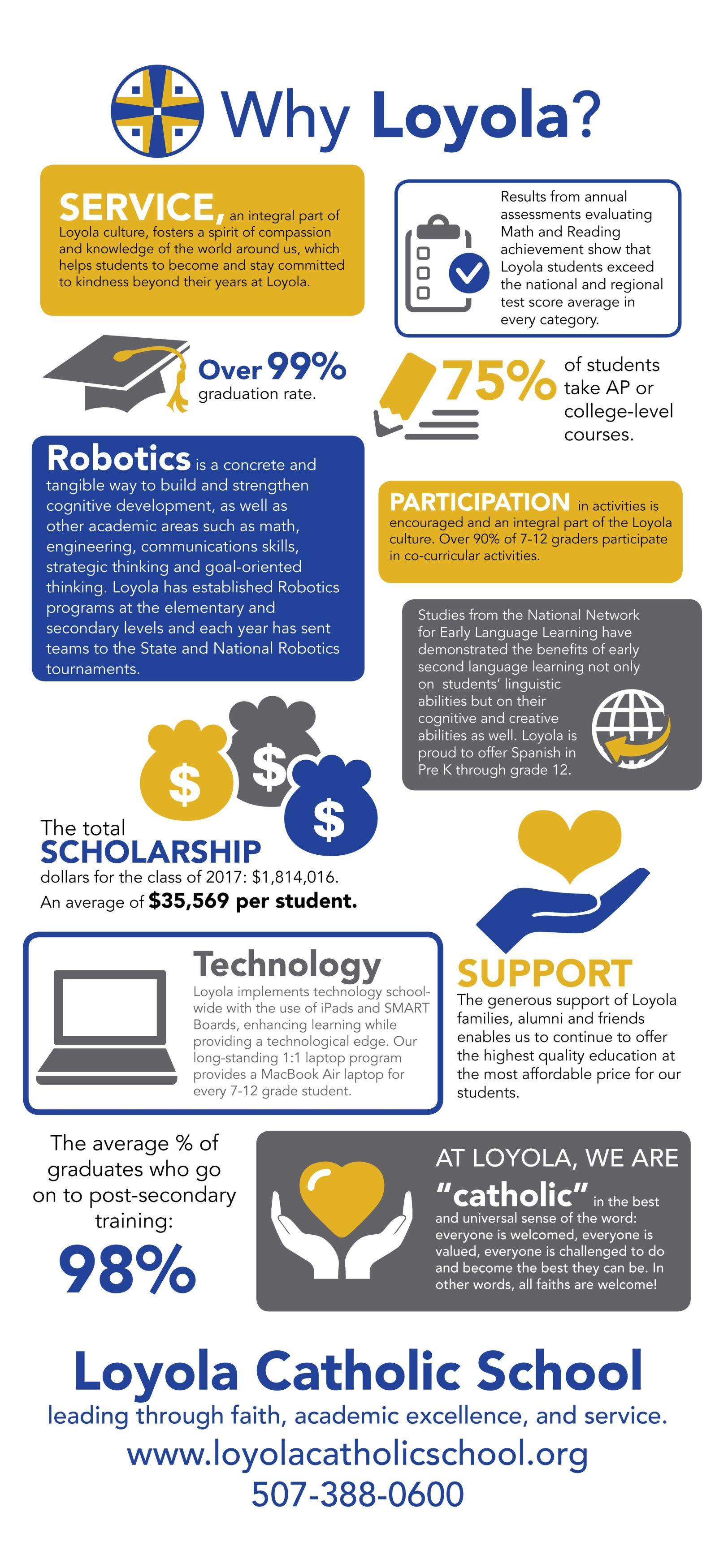 Loyola Catholic School Infographic